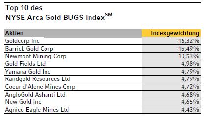 gold bugs etf