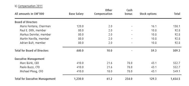 swissquote compensastion 20122