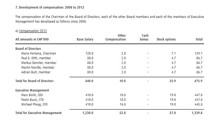 swissquote compensation 2012