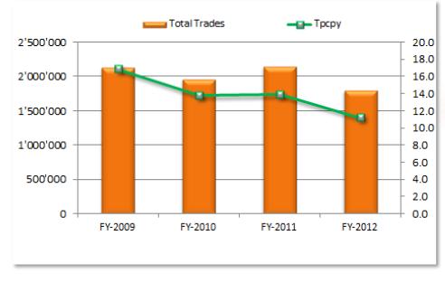 swissquote trades