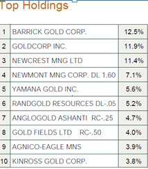 top holding etf securities gold mining