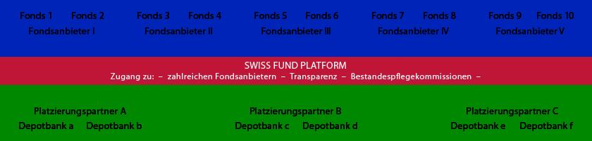 Swiss Fund_plattform_de