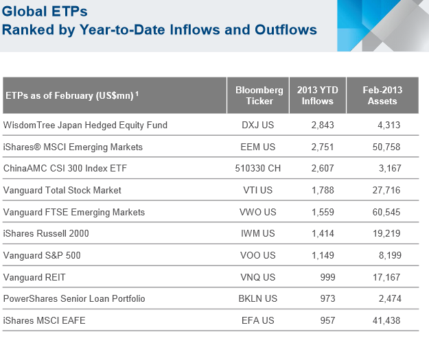 etp inflows