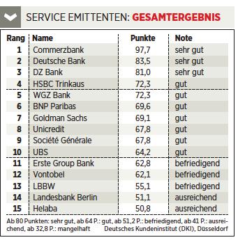 Service Teste Euro am Sonntag