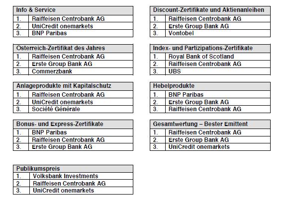 sieger zertifikat-awards austria