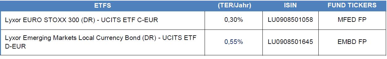zwei neue ETFs Lyxor