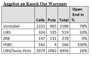 angebot an knock Out warrants