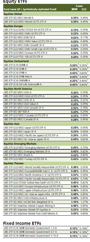 UBS ETF Fee 1