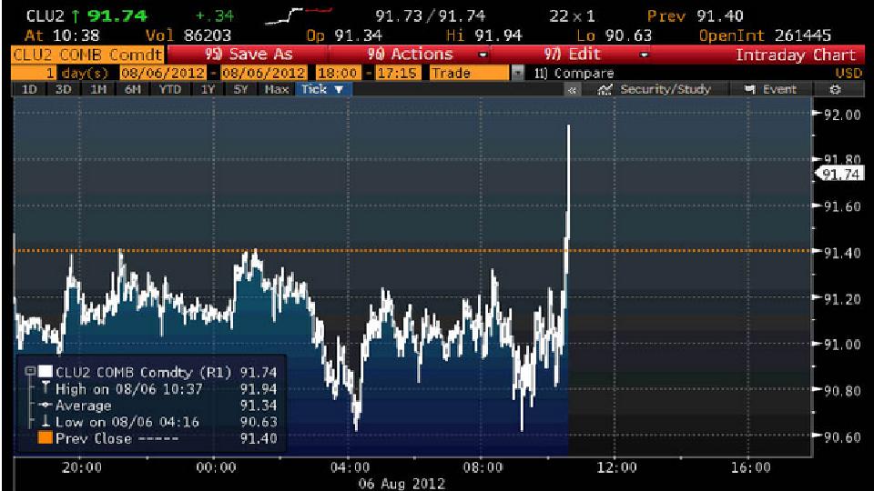 chart peak