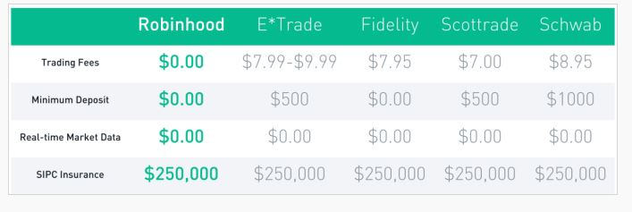 trading fees robin hood