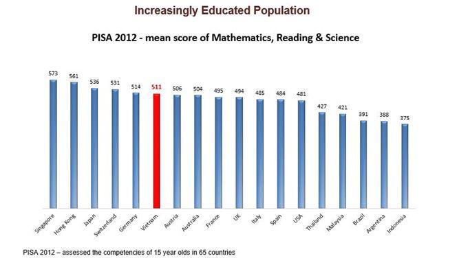 Vietnam_Educated_People