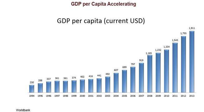 Vietnam_GDP_per Capital