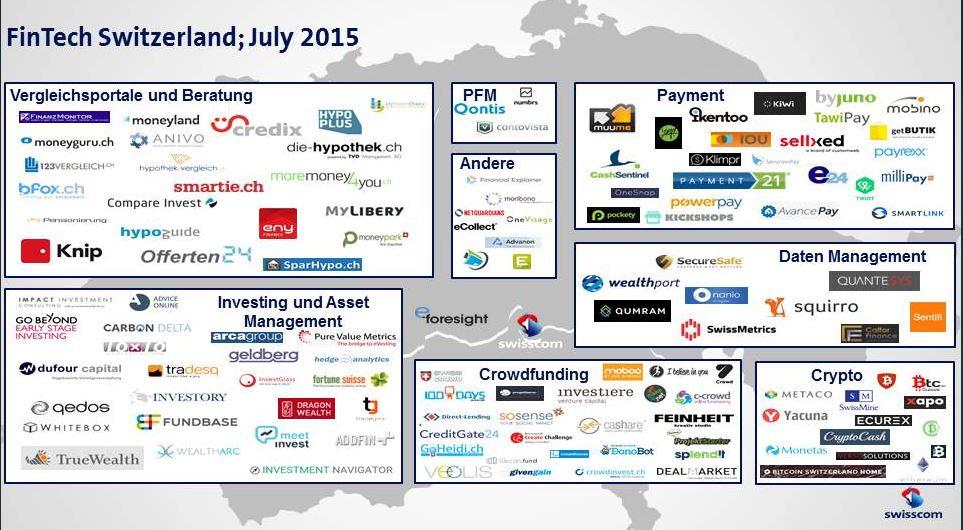 Fintech Firmen Schweiz
