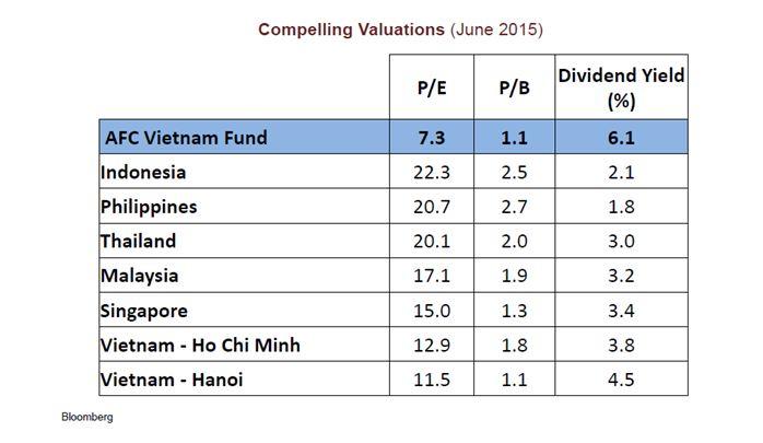 vietnam_Valuation
