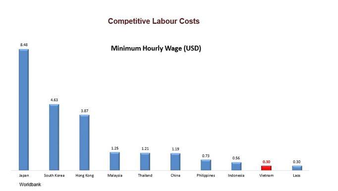 vietnam_wages