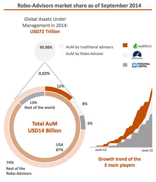 Robo Advicer Market Share