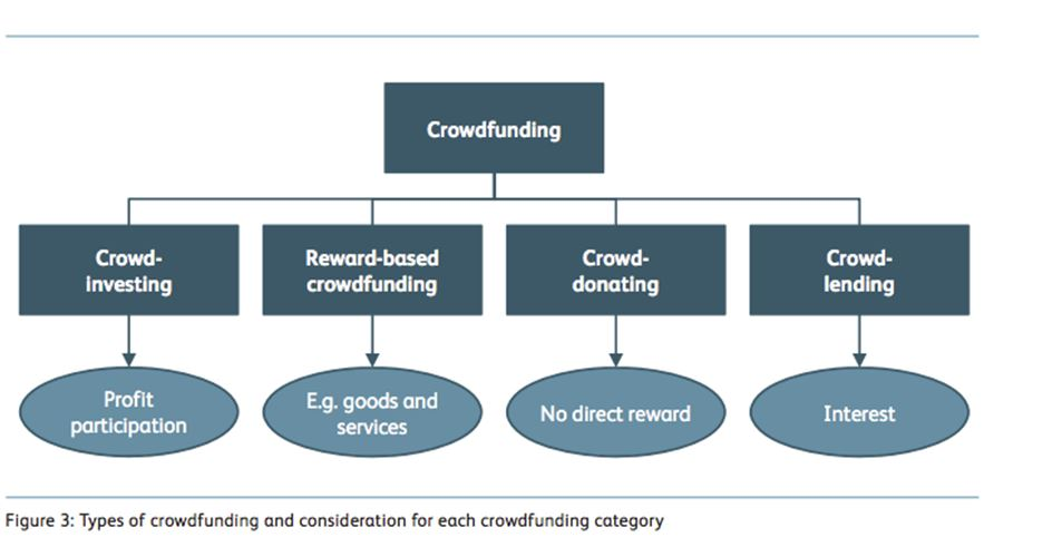 crowdfunding study switzerland types