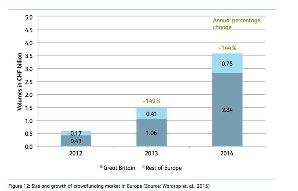 crowdfunding volume great britain vs europe