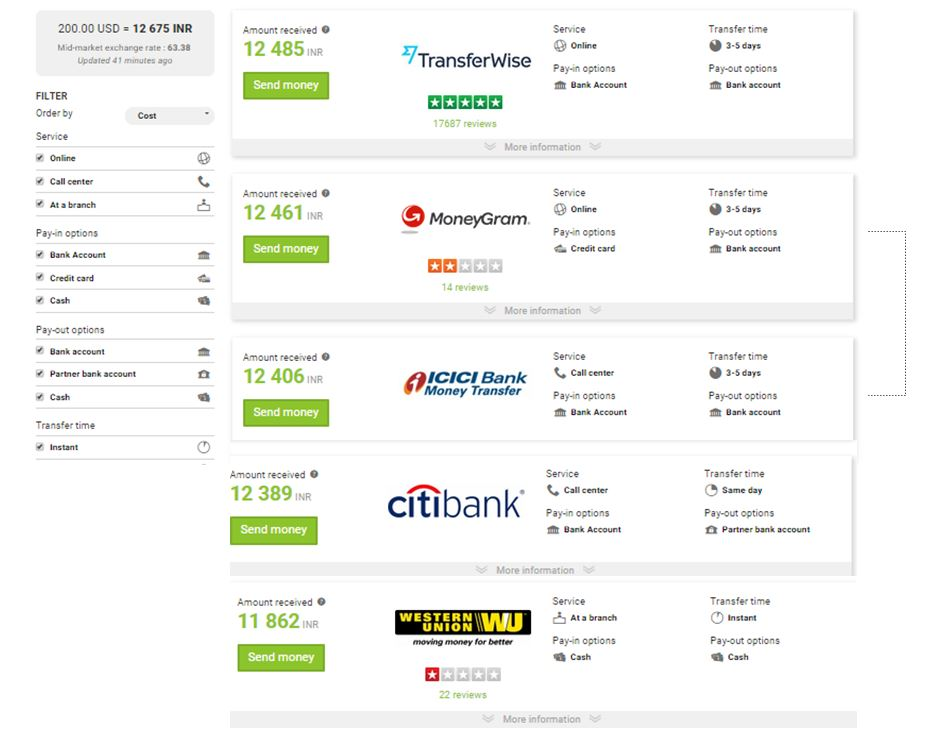 money transfer comparision idr