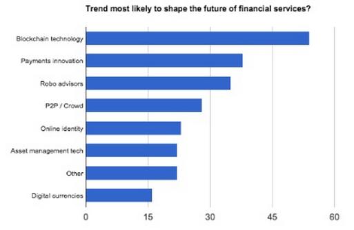 swiss fintech survey trends future of financial services