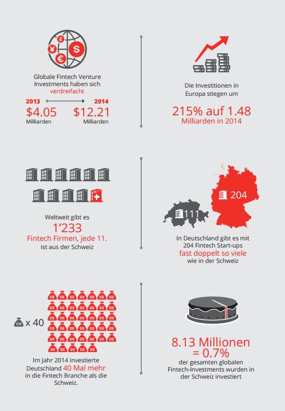 Fintech Schweiz Infogafik Schweiz im International Vergleich