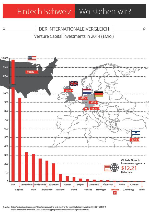 Fintech Schweiz Infografik Wo steht die Schweiz