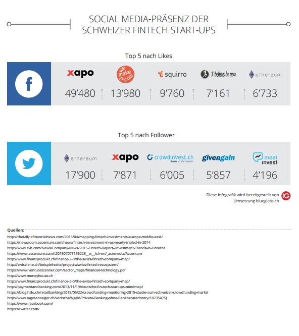 Infografik Fintech Schweiz Social media Präsenz Fintech Startups