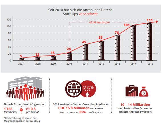 Infografik Fintech Schweiz Wachstum Fintech Startups