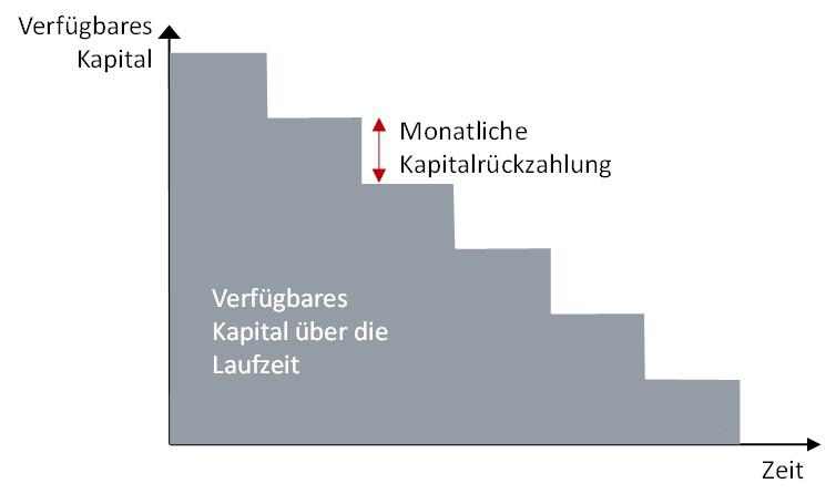 Grafik 1: Kapitalverfügbarkeit beim amortisierenden Kredit