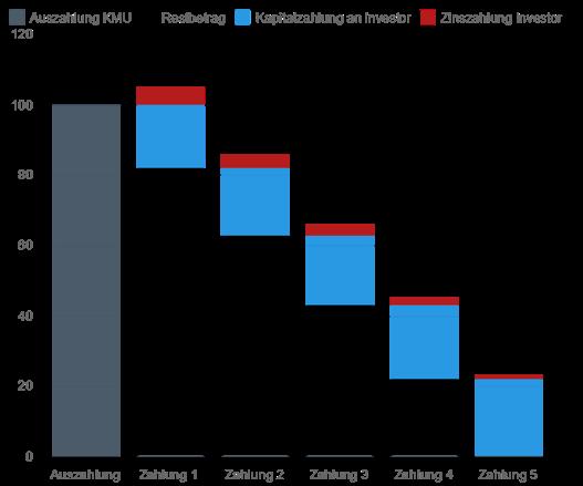 Die Grafik Nr. 2 zeigt die Gesamtheit der Einflussfaktoren und ihr Zusammenspiel.