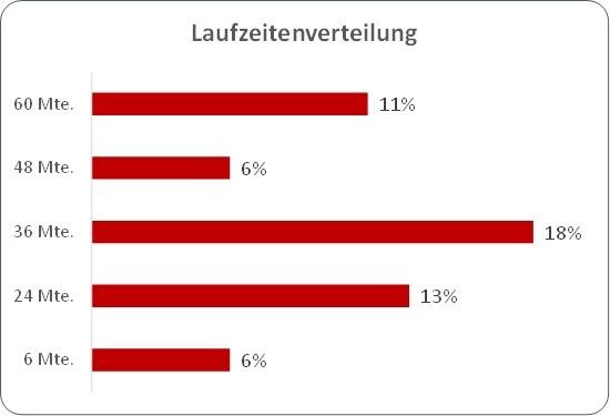 Grafik 3: Kreditlaufzeiten auf dem aktuellen swisspeers Portfolio