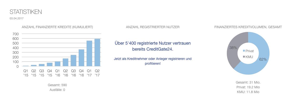creditgate statistik