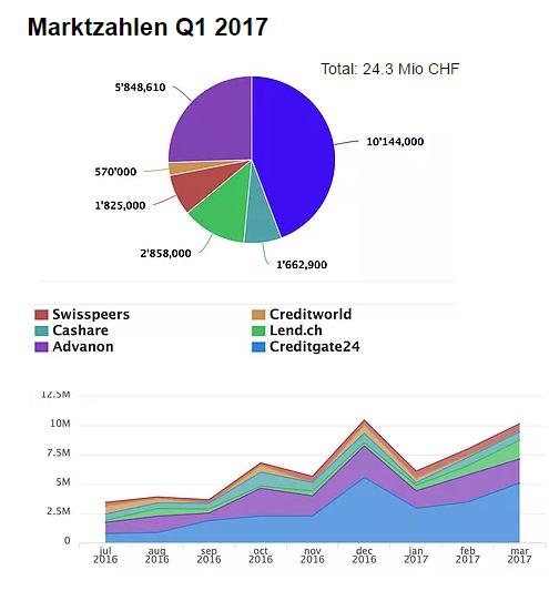 p2p lending marktvolumen statistik