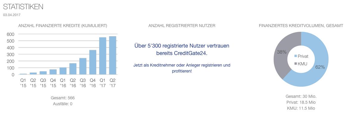 statistik creditgate24