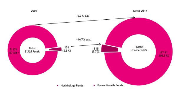 Abbildung 1: Die Entwicklung nachhaltiger und konventioneller Publikumsfonds im Vergleich