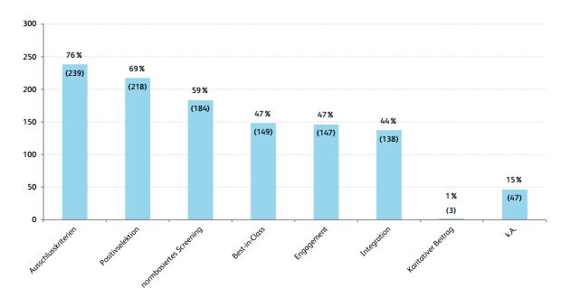 Abbildung 2: Nachhaltigkeitsstrategien von Schweizer Publikumsfonds