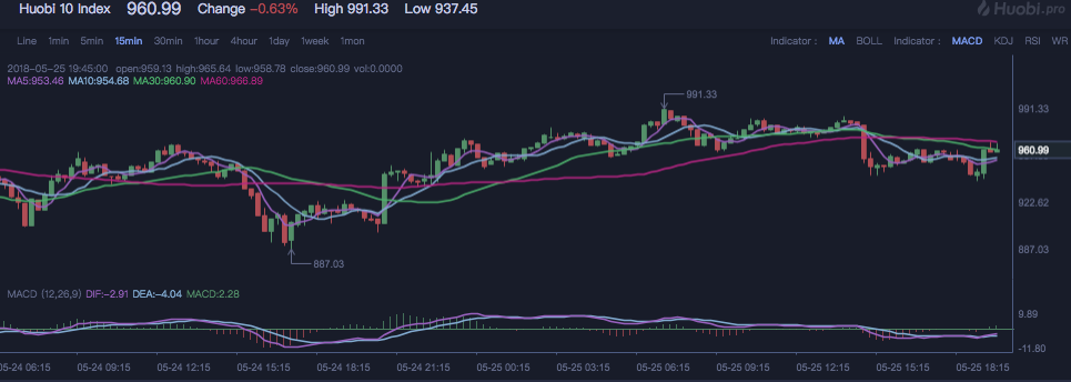 Huobi 10 Index