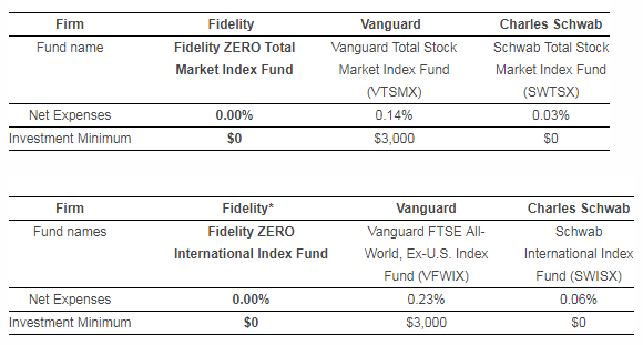 Zero Expense Ratio Fidelity ZERO Index Funds