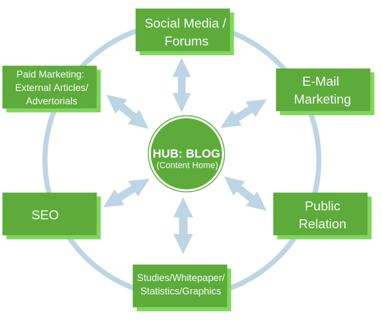Doing the Basics Right-Get to Content Marketing and the Hub Concept