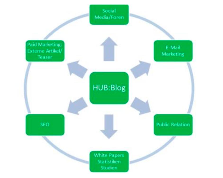 hub-media-blog