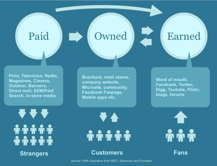 paid-owned-earned-media