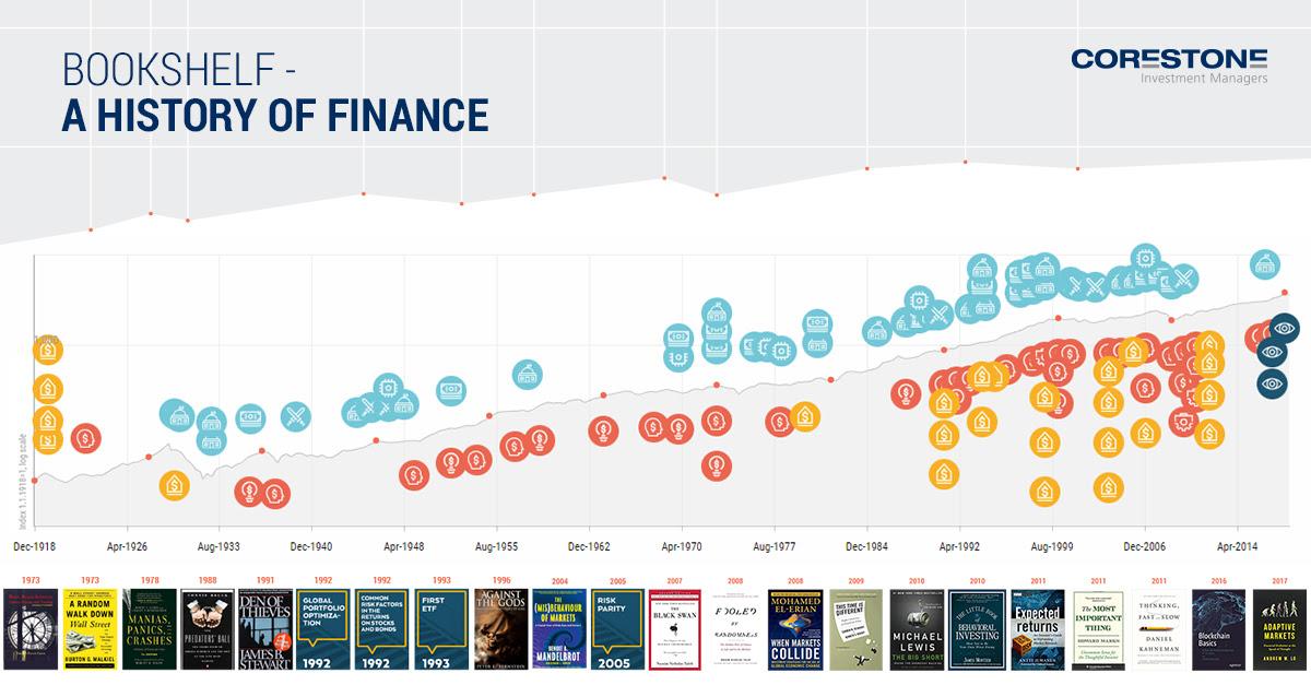 Finanzgeschichte auf einen Blick