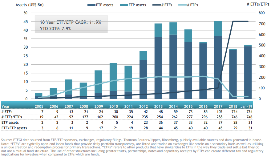 ETFGI Reports Assets Invested in Middle East and African ETFs and ETPs rise 7.91% by the End of January 2019