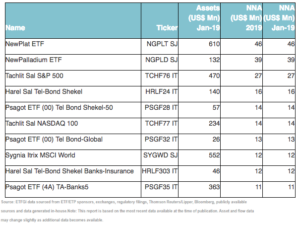 Top 10 ETFs by net new assets January 2019