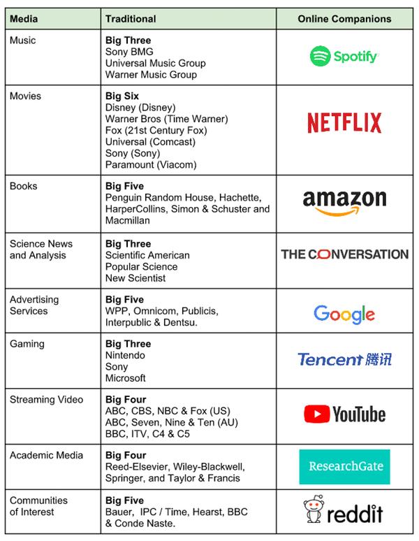 tradition media vs online