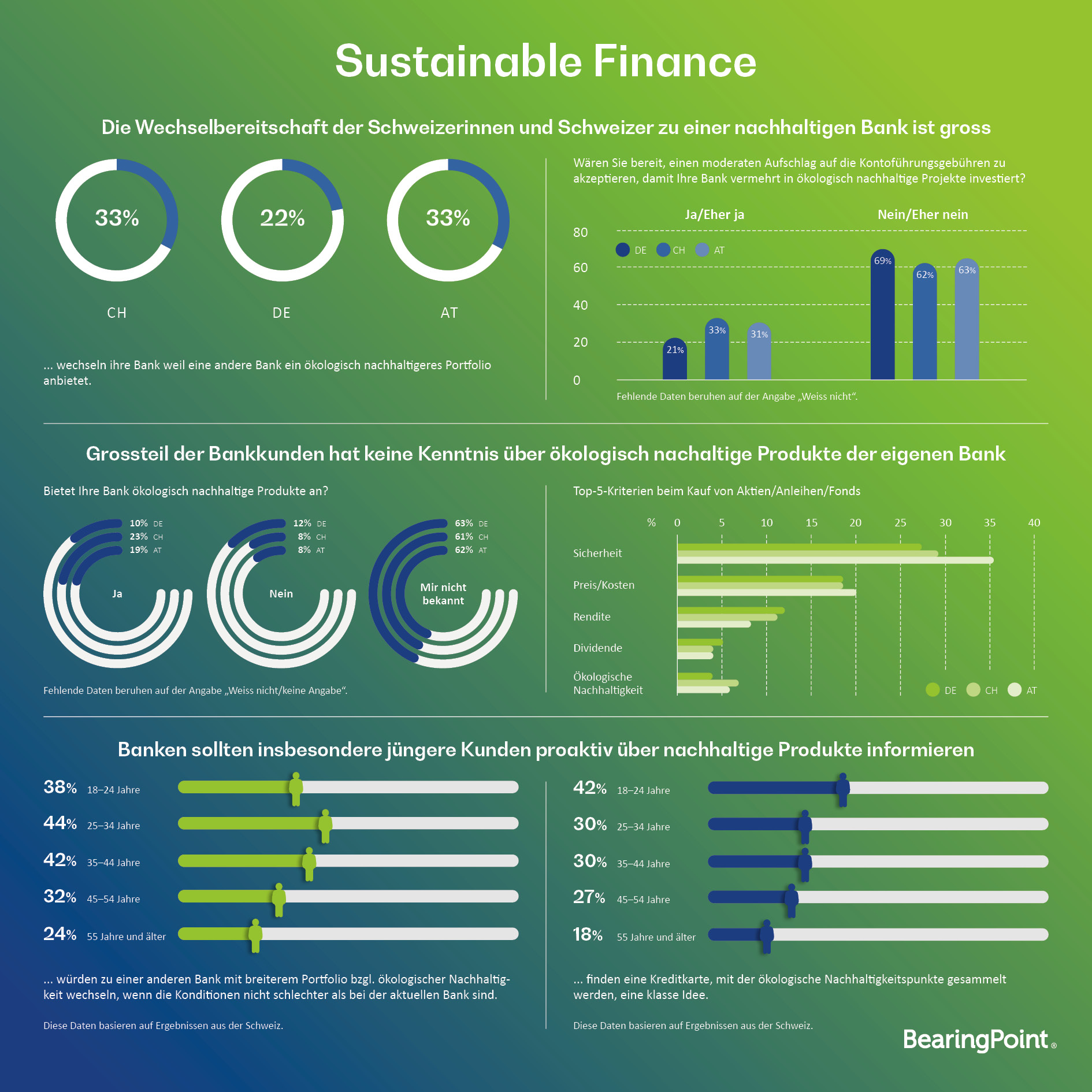 Studie_Sustainable_Finance_Infografik_Schweiz