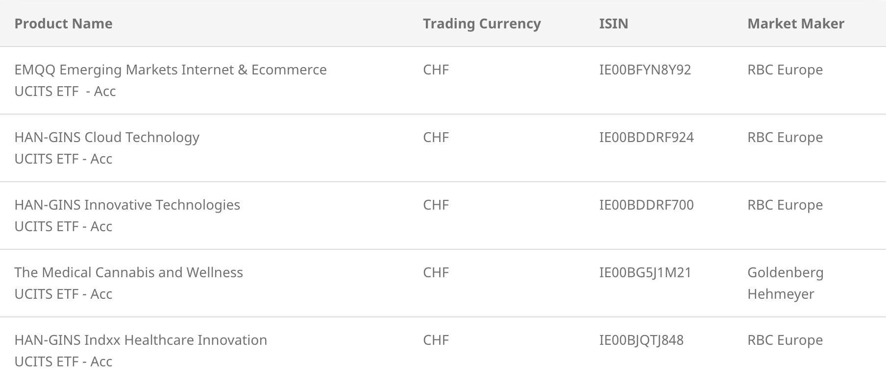 six trading