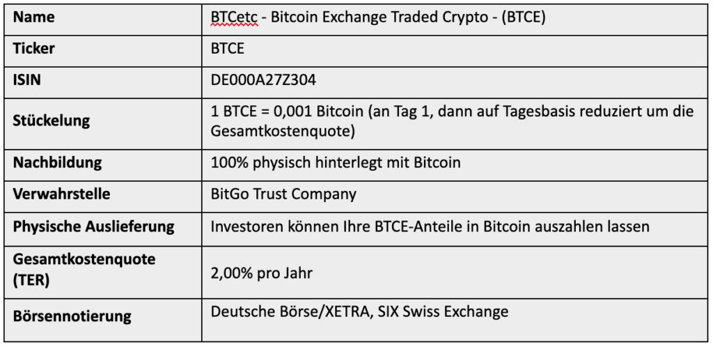 BTCetc - Bitcoin Exchange Traded Crypto - (BTCE)