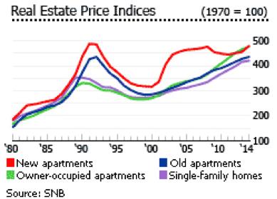 Die Schweizer Immobilienpreisindizes zeigen für die letzten 50 Jahre eine Gesamtaufwertung
