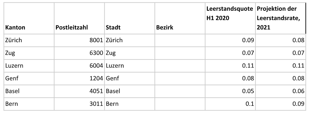 Tabelle 3. Ein Beispiel für Postleitzahlen mit günstigen Angebots- und Nachfragebedingungen